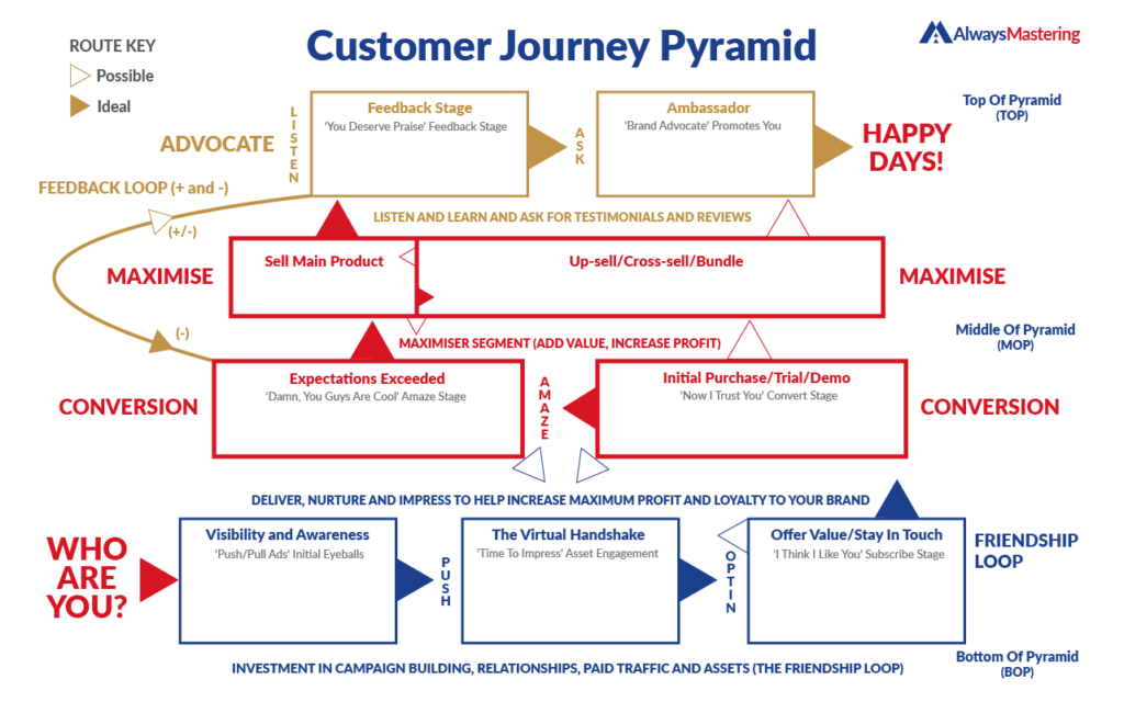 Customer Journey Pyramid