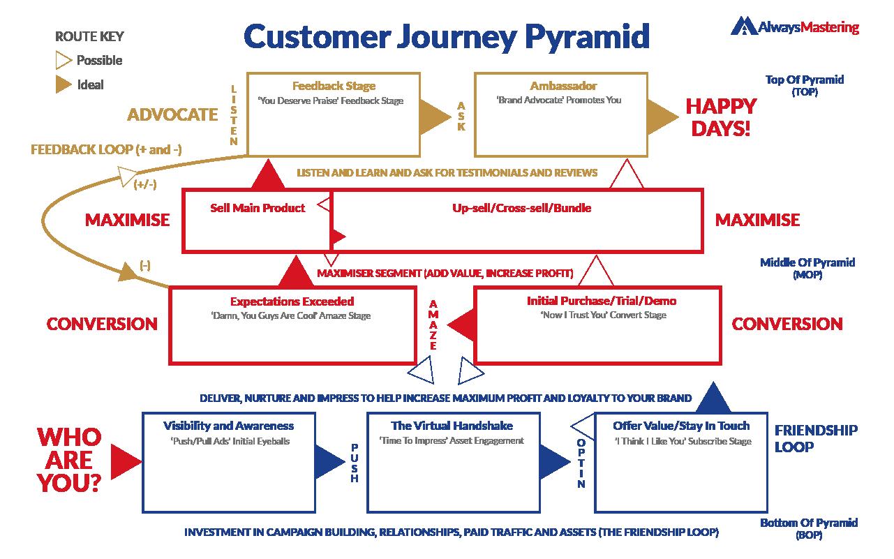 Customer Journey Pyramid